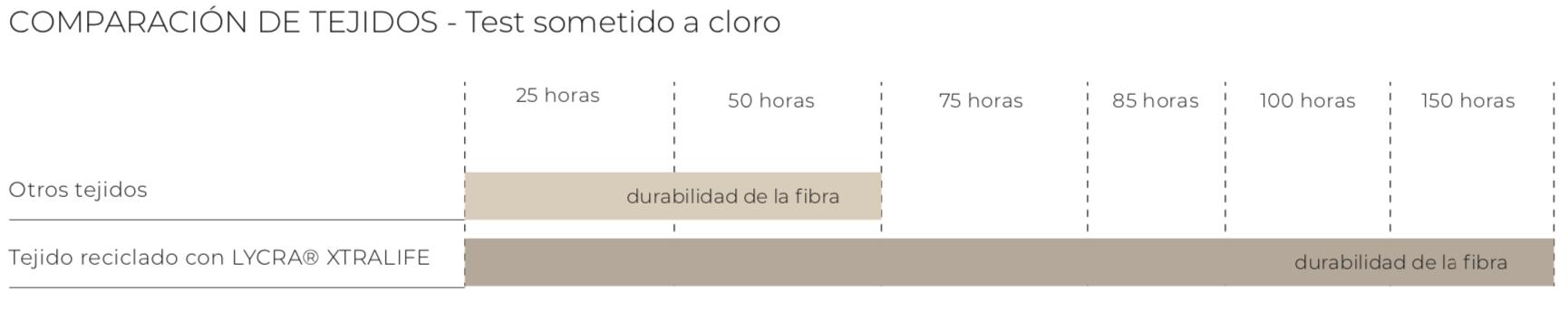 Comparación de tejidos con Lycra® Xtralife